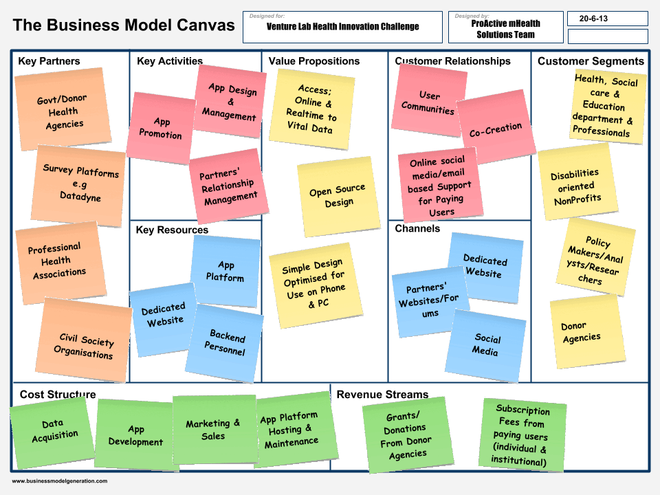 Lean Canvas - Digicorp