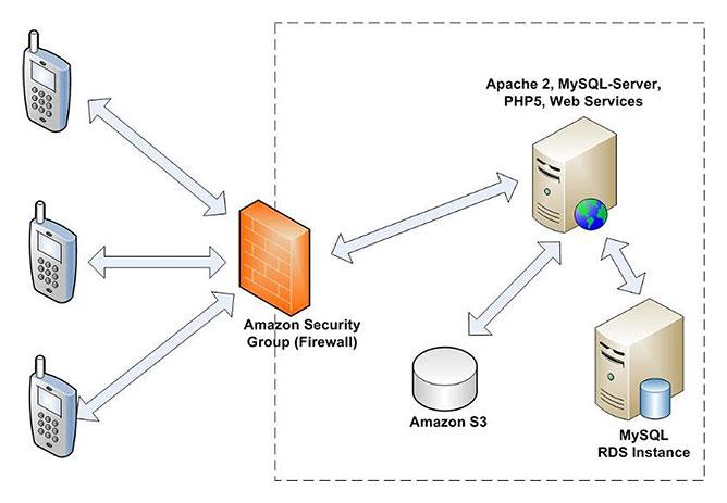 4sale-architecture