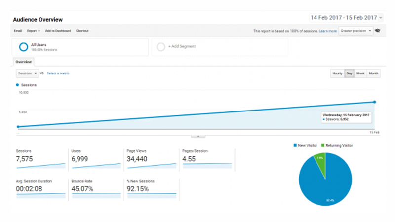 Propeller, Serendipity and > 7.5K visits in 2 days