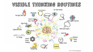 Making Thinking Visible In An Organisation