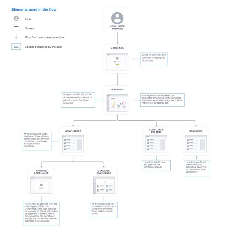 Compliance User Flow - Web Application Development - Digicorp